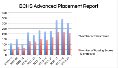 Advanced Placement Report